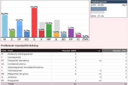 Resultados preliminares de las votaciones (http://www.val.se/)